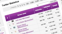 Twitter Statistics Lists Twitter's Most Popular Users Thanks to Czech Social Media Analytics Company Socialbakers
