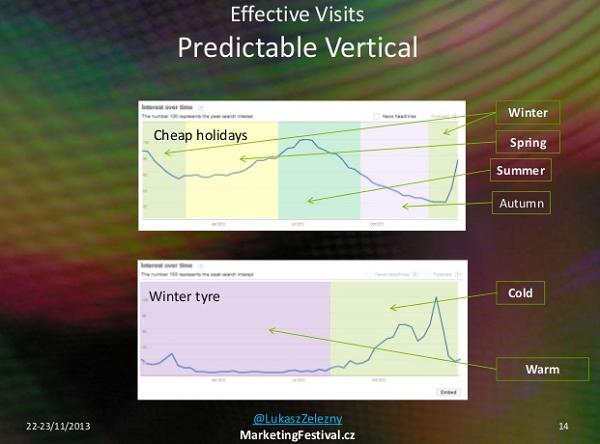 predictable verticals