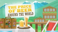 Infographic For Your Summer Holiday: Where To Drink The Cheapest Beer?