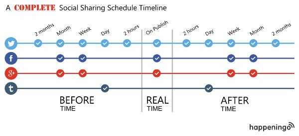A super duper social schedule timeline, courtesy happeningo