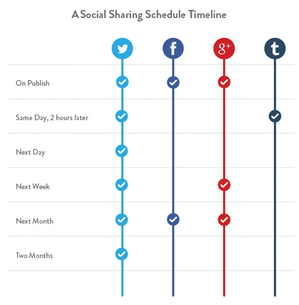 A social schedule timeline, courtesy Kissmetrics