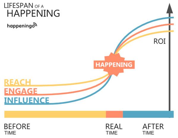 The lifespan of a happening, courtesy happeningo