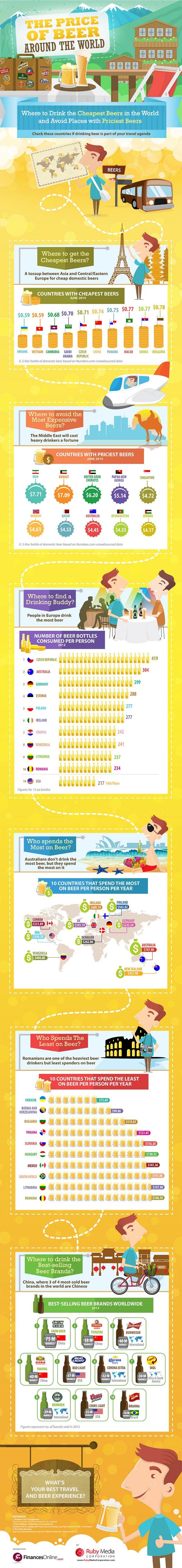 Infografika pivo