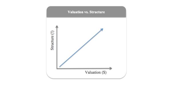 valuation kiska structure